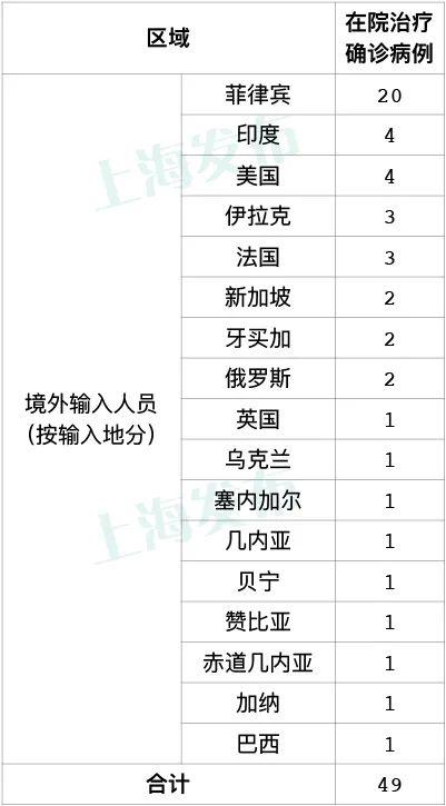 资料:上海市卫健委:截至9月19日24时,累计报告境外输入性确诊病例630例,治愈出院581例,在院治疗49例(其中1例重症)。