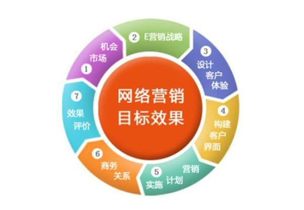 实用的网络推广方法,富阳网络推广方法
