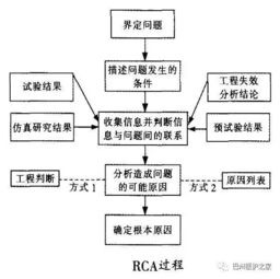 rca案例分析