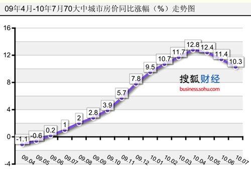 7月份全国70个大中城市房价同比涨10.3%(搜狐财经制图)