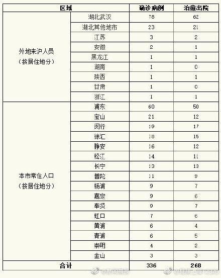 2月25日012时,上海新增1例确诊病例,该病例曾赴河南探亲