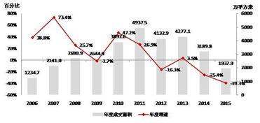 上海房价走势图2015