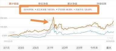 沪深300每年收益率(沪深300指数收益率查询)  国际外盘期货  第2张