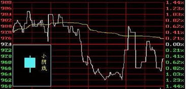 股票k线图入门图解,股票中k线图大全解析?
