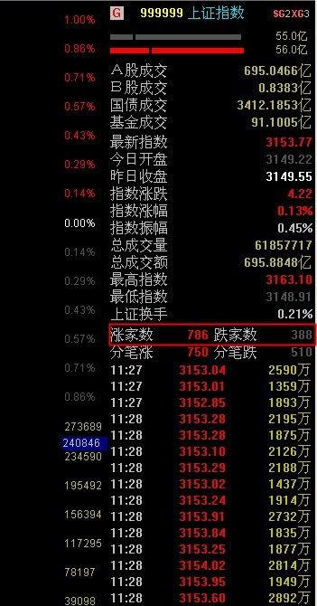 怎样查询股票历史上每天上涨和下跌的家数?