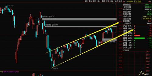 现在的股市适合抄底了吗?