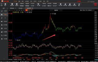 股票操作中,主力的成本是哪条均线?