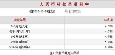 各银行贷款利率(2019四大银行房贷)