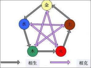 五行属性的字(查询汉字的五行属性)