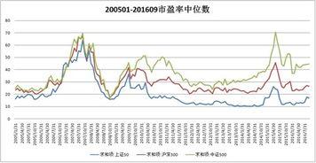 沪深市盈率(深圳a股市盈率如何查询)  外汇平台开户  第2张