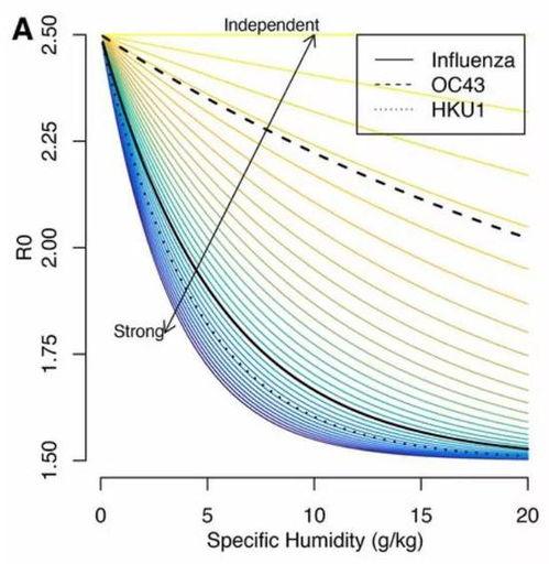 不同情况下病毒传播能力与比湿度的关系确定了一系列参数之后,研究者模拟了新冠病毒的流行,三种情况分别假设新冠病毒的气候依赖性和免疫持续时间与流感、hku1、oc43相同,当然,r0使用的还是之前研究估算出的新冠病毒的r0.
