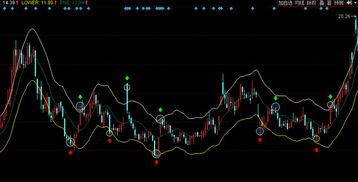 在ene下轨买股票,用什么指标使股票最快的时间涨到上轨