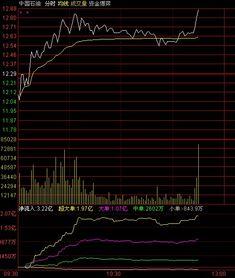 股票的获利盘是怎么来定义的。什么叫做高什么叫做低?