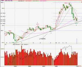 股市if指数是什么意思?