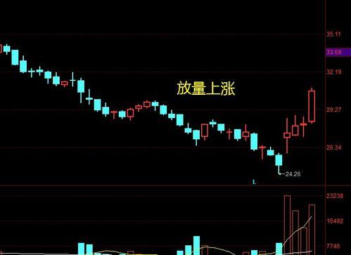 股票预增什么意思?