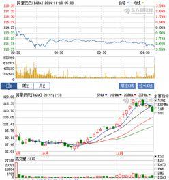 阿里巴巴的股票开盘价多少钱一股?