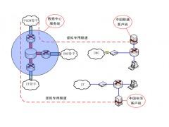 专业提供香港固定ip地址.国际专线接入服务,办理国际固定ip