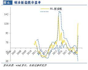 股票行业分析中,行业指数和行业市盈率关系?