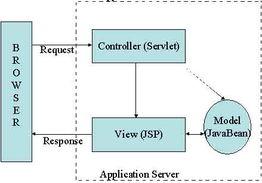 一张图看懂MVC设计模式
