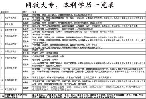 武汉 学历提升,荆州学历提升插图(1)