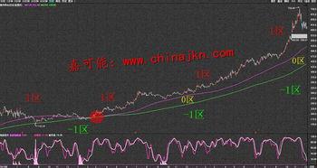 我想进军股票,期货市场,该学些什么? 有什么教科书吗.