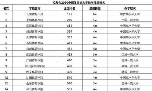 北京市有哪些体育类大学排名 成人高考