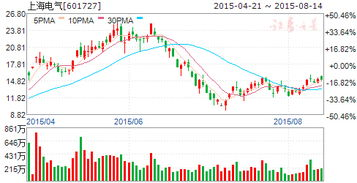 据说曾经的上海老八股的股价曾经被炒到上万元是真的吗?? 那么为什么现在的股票K线图却没有显示他们以前的股价是有这么高价位呢??