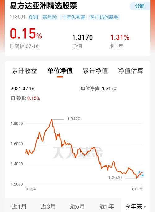 """别慌!张坤""""没跑"""",还疯狂买入这些股  金融危机股市跌了多少"""