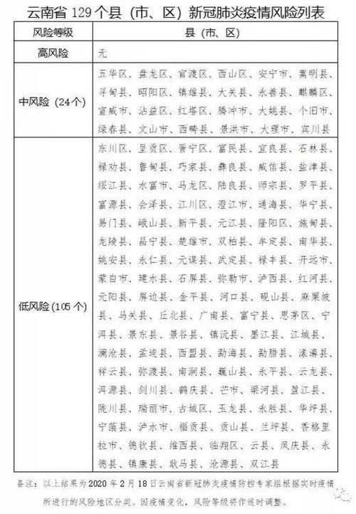 云南省129县(市、区)新冠肺炎疫情风险地图