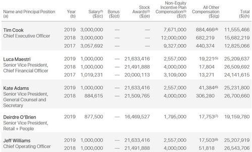 苹果年终奖公布ceo蒂姆库克去年总收入超1.25亿美元