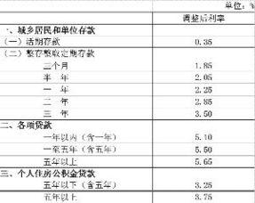 银行贷款基准利率表(2013年房贷利率是)