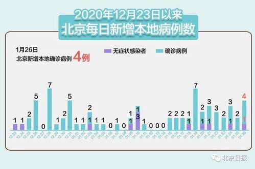 北京昨新增2例本土确诊病例河北新增19例本土确诊