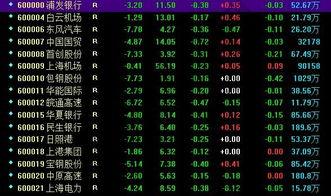 沪市A股和深市A股的股票代码分别是怎样的?