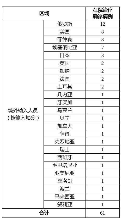 上海昨日无新增本地新冠肺炎确诊病例,新增境外输入10例,治愈出院4例