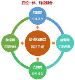 价值互联网与区块链 四位一体的新型网络