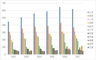 上汽集团 股票估值分析