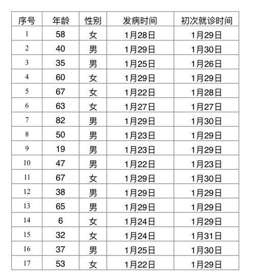 北京新增17例确诊病例累计确诊156例