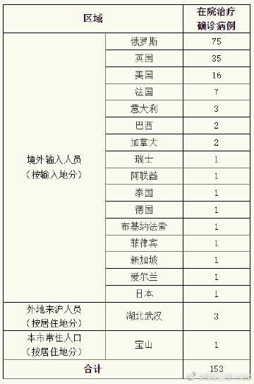 上海无新增本地确诊病例无新增境外输入性确诊病例