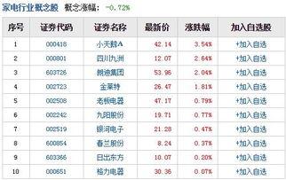 家电板块有哪些股票,家电板块股票一览表