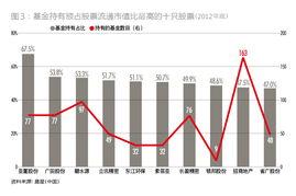 中国有多少只股票
