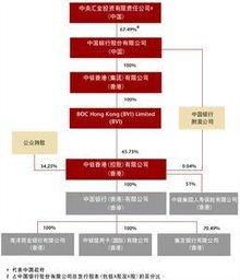 諾基亞股權架構?