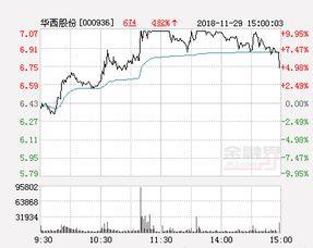 华西股份这个股票怎样?