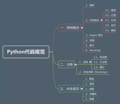 python代码规范is==
