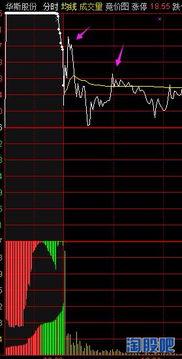 送的股票怎么操作