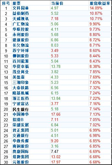 哪个公司的股票每年分红比较多,买十万元一年得多少分红?银行股怎么样?