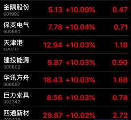 雄安規化利好哪些股票