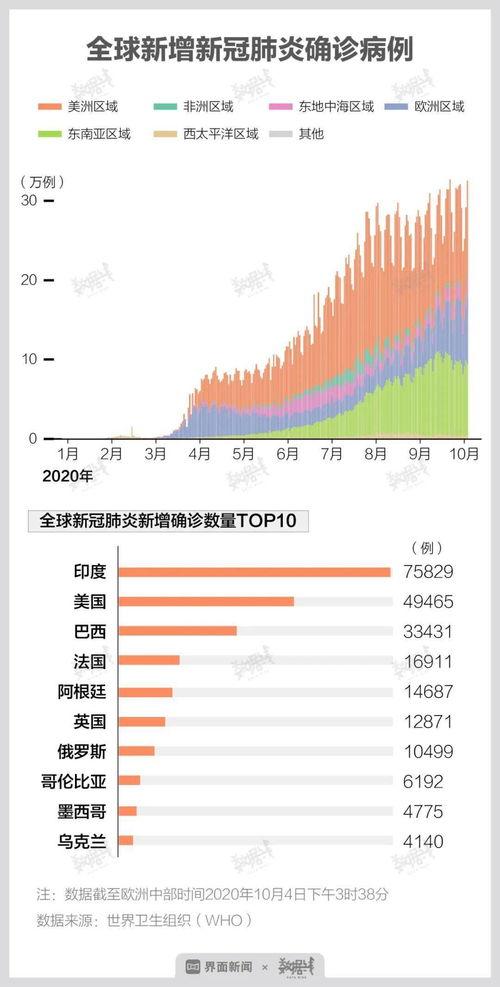 世界卫生组织10日发布的新冠疫情数据显示,截至欧洲中部时间10日15时40分(北京时间21时40分),全球新冠确诊病例数较前一日增加383359例,创疫情暴发以