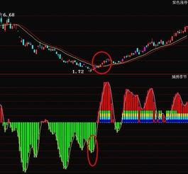 股票分析师用这四招怎么买都赚钱