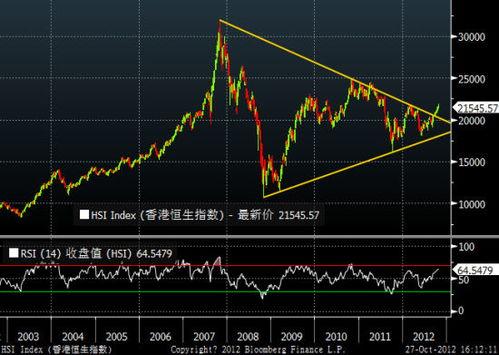 股市的恒生指数是指什么