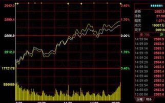 1998年升值的股票有哪些